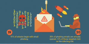 graphic depicting cybercrime statistics from phishing